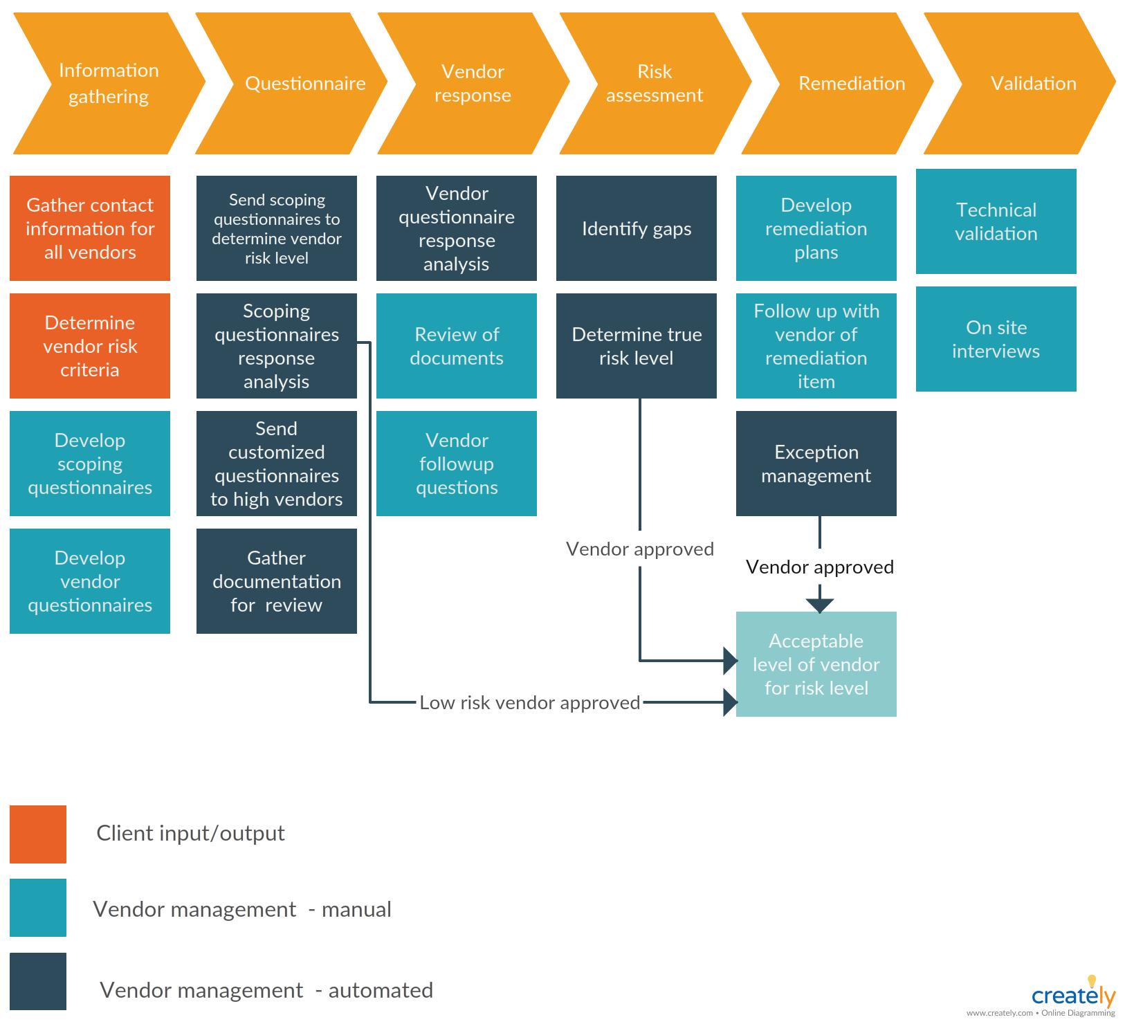 Vendor Management Process Flow Workflow Diagram Business Process Management Process Flow