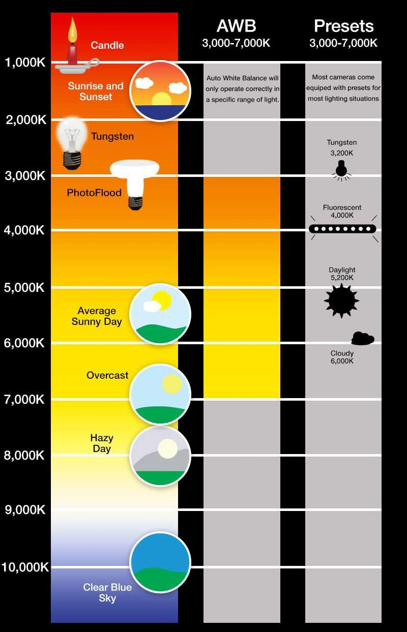 Pin by del robertson on kelvin scale colour temperature color temperature nvjuhfo Image collections