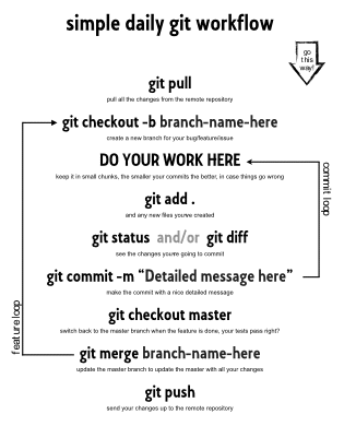simple daily git workflow - Google Search | Programming in