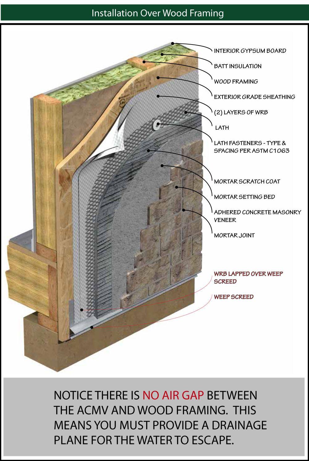 Manufactured Stone Siding Causing Big Problems For Homeowners Manufactured Stone Stone Siding Stone Veneer Exterior