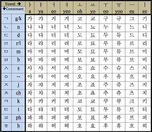 how to write fighting in hangul