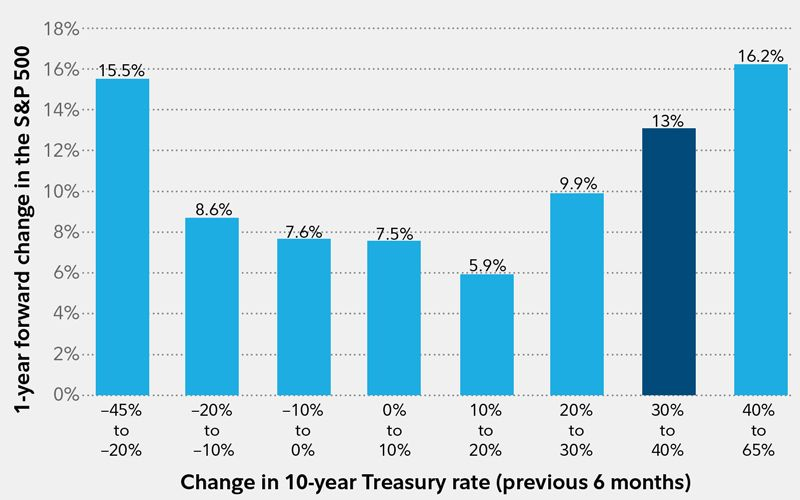 Mkt Performance During Different Interest Rate Environments Invertir