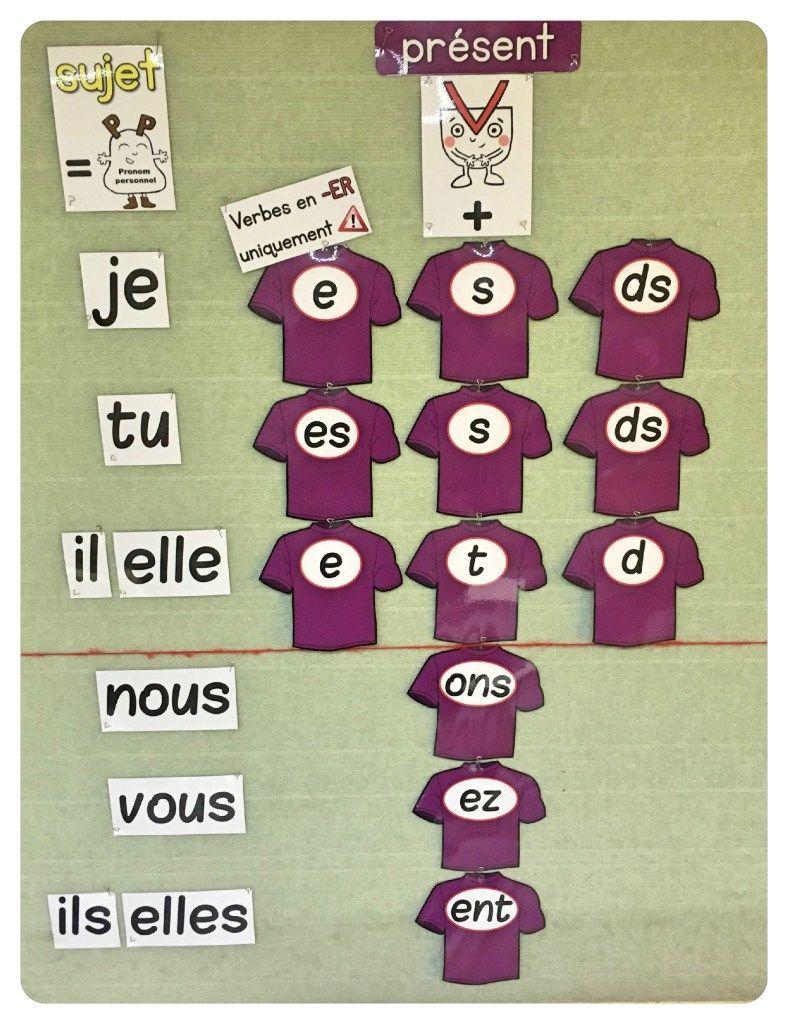 Voici L Affichage Que J Ai Concu Pour Etablir La Garde Robe Du Verbe C Est Un Affichage Evolutif On Le Complet Conjugaison Present Verbe Conjugaison Cm1