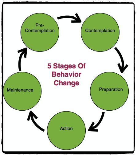 stages of behaviour change model pdf