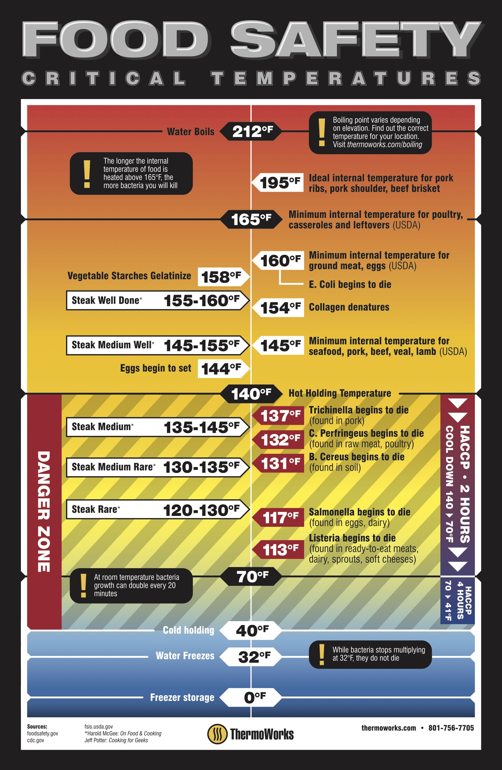 Free Food Safety Poster Download ThermoWorks in 2020