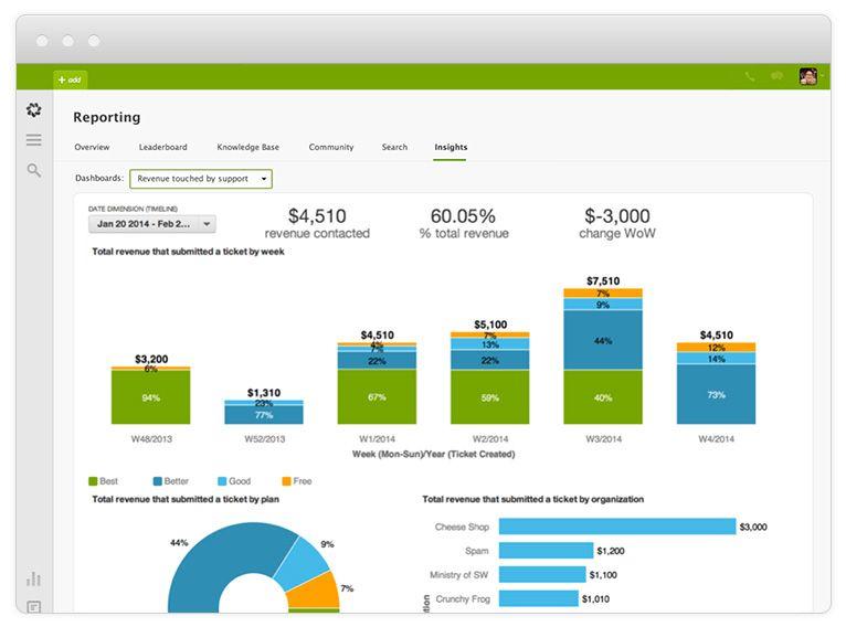 Customer Analytics Reporting With Zendesk Explore Insight
