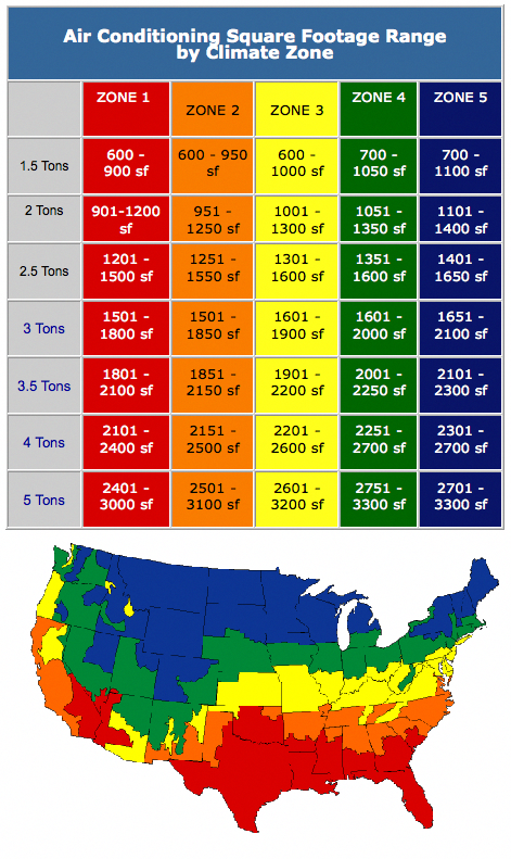Central Air Conditioning and Heating Sizing Chart (With