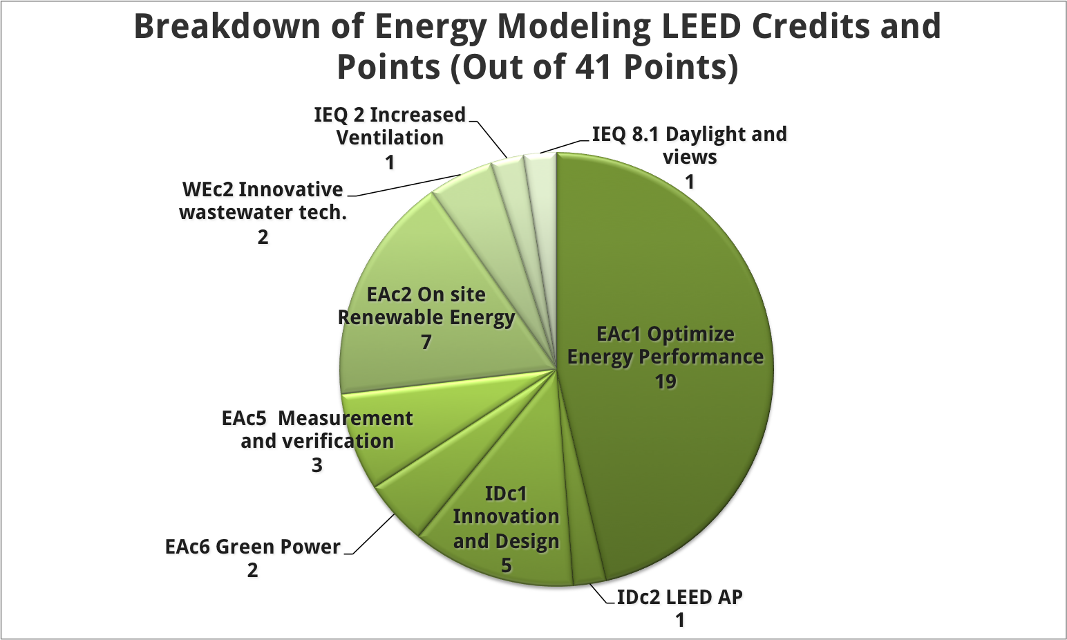 Image Detail For Pie Chart Breakdown Of Leed Energy Modeling