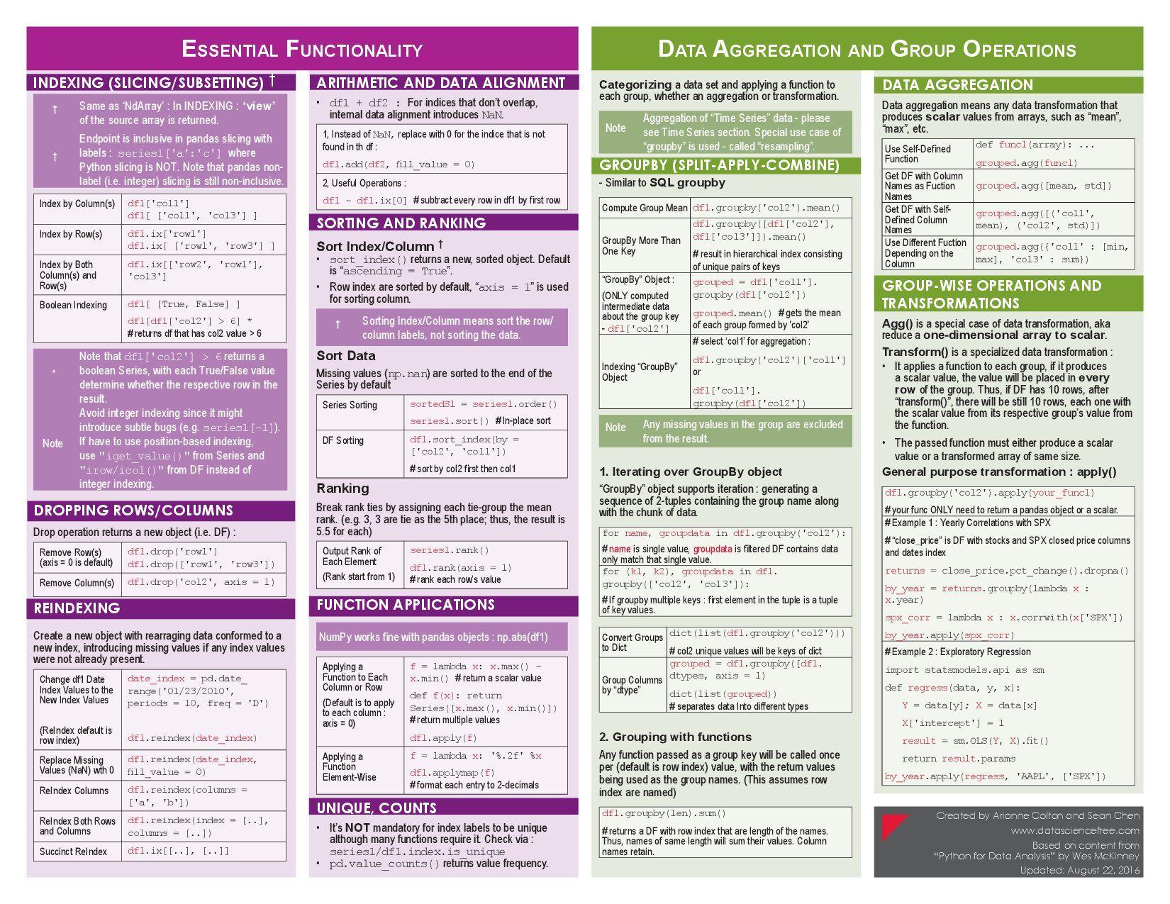 Pandas Cheat Sheet - 罗兵 - 博客园 | Cheat Sheet | Cheat sheets