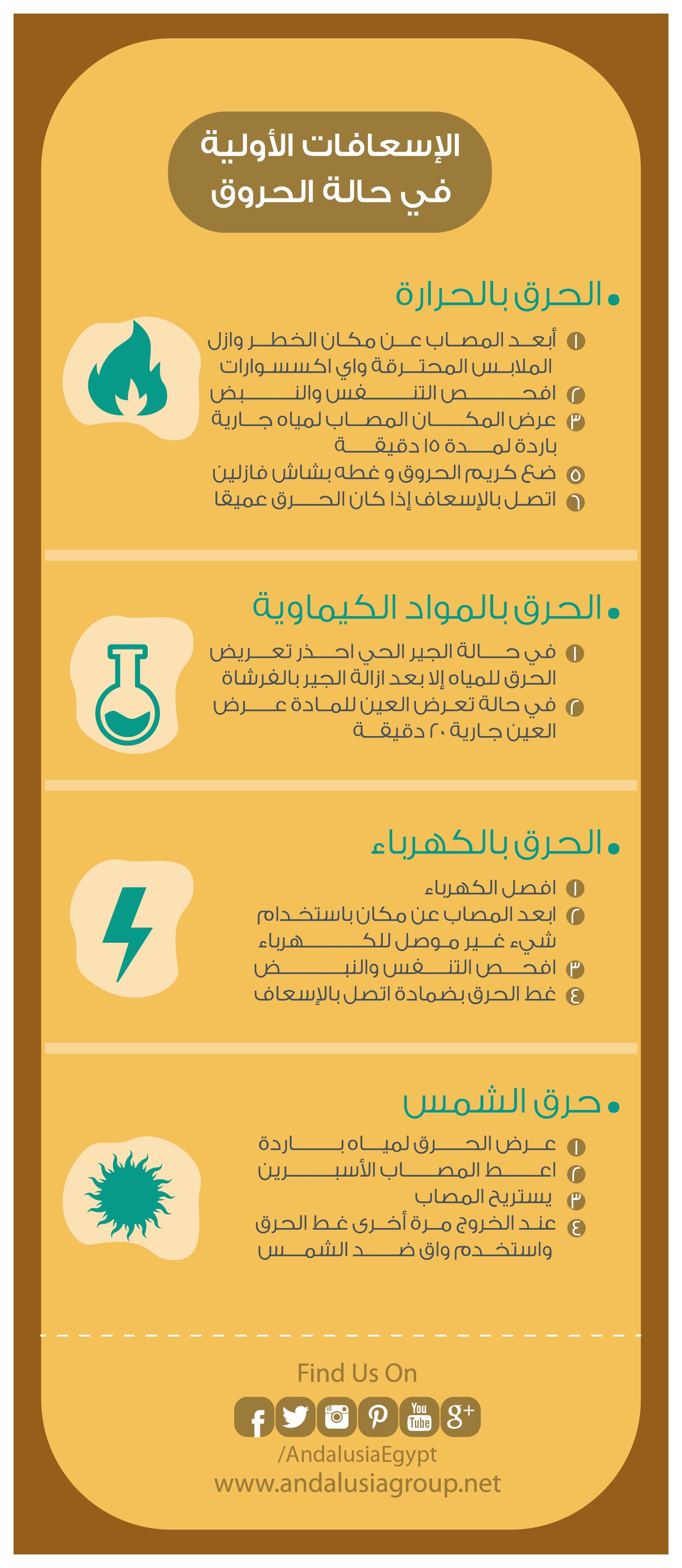 ما هي الاسعافات الاولية للحروق كيف تتعامل مع الحروق بالحرارة بالمواد الكيماوية بالكهرباء بالشمس Health Advice Emergency Medicine Medical Education
