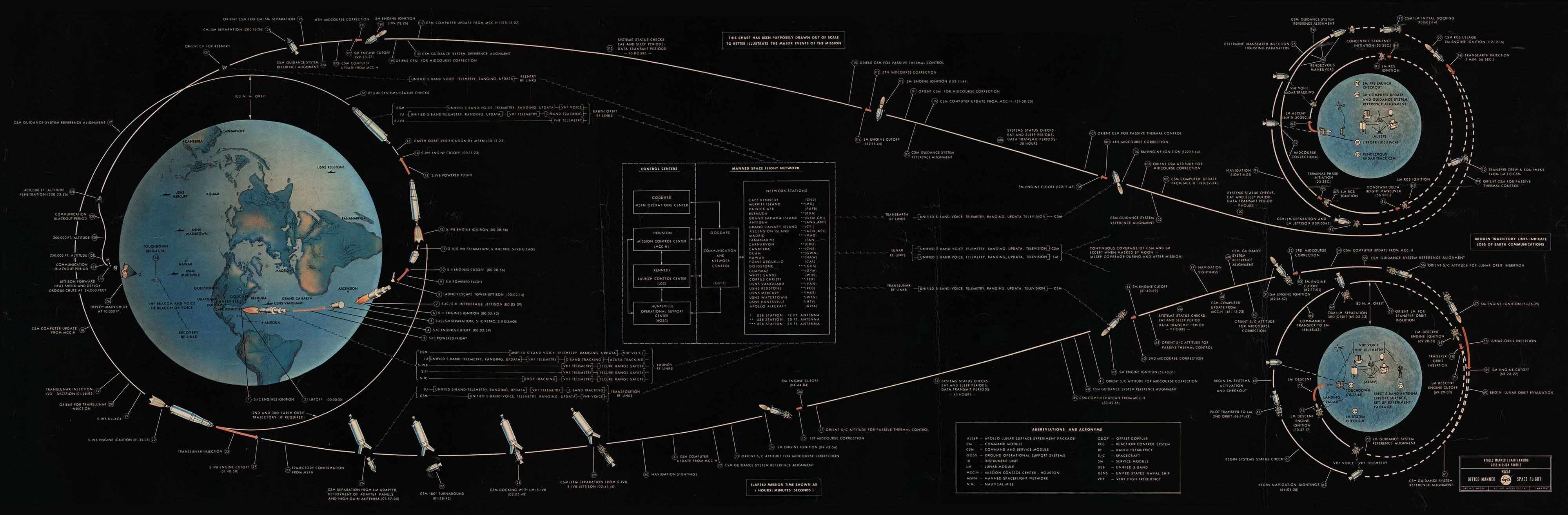 Lunar Landing Mission Profile Chart Apollo Missions