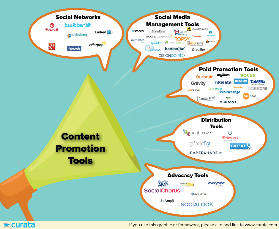 Content Promotion Tools: The Ultimate List for Marketers ...