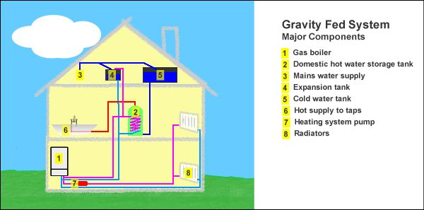 Central heating system gravity fed system central - Types of central heating systems ...