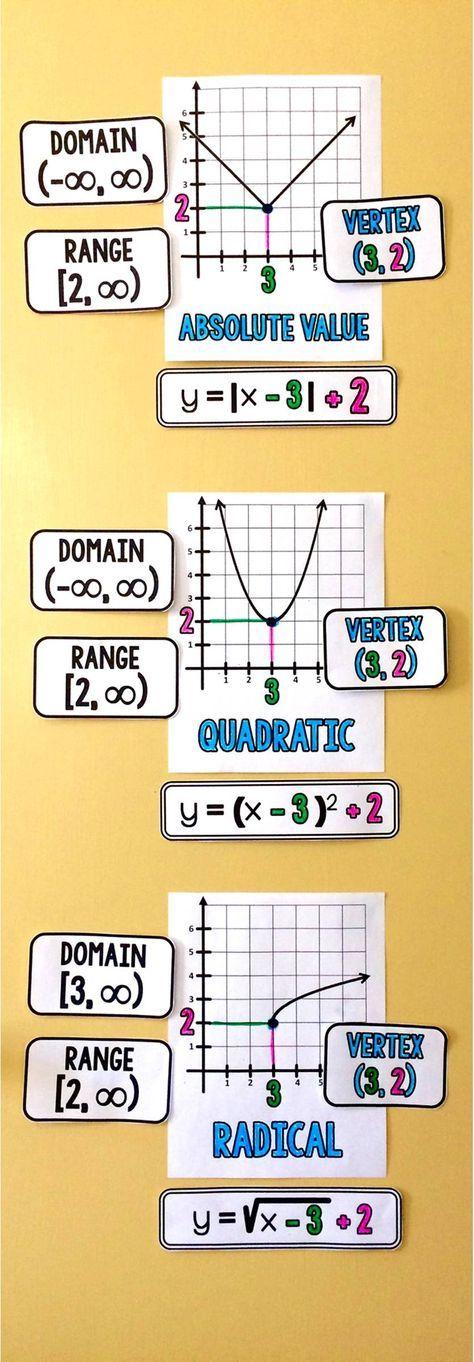 High School Math Word Wall Ideas   Math words, High school and Math
