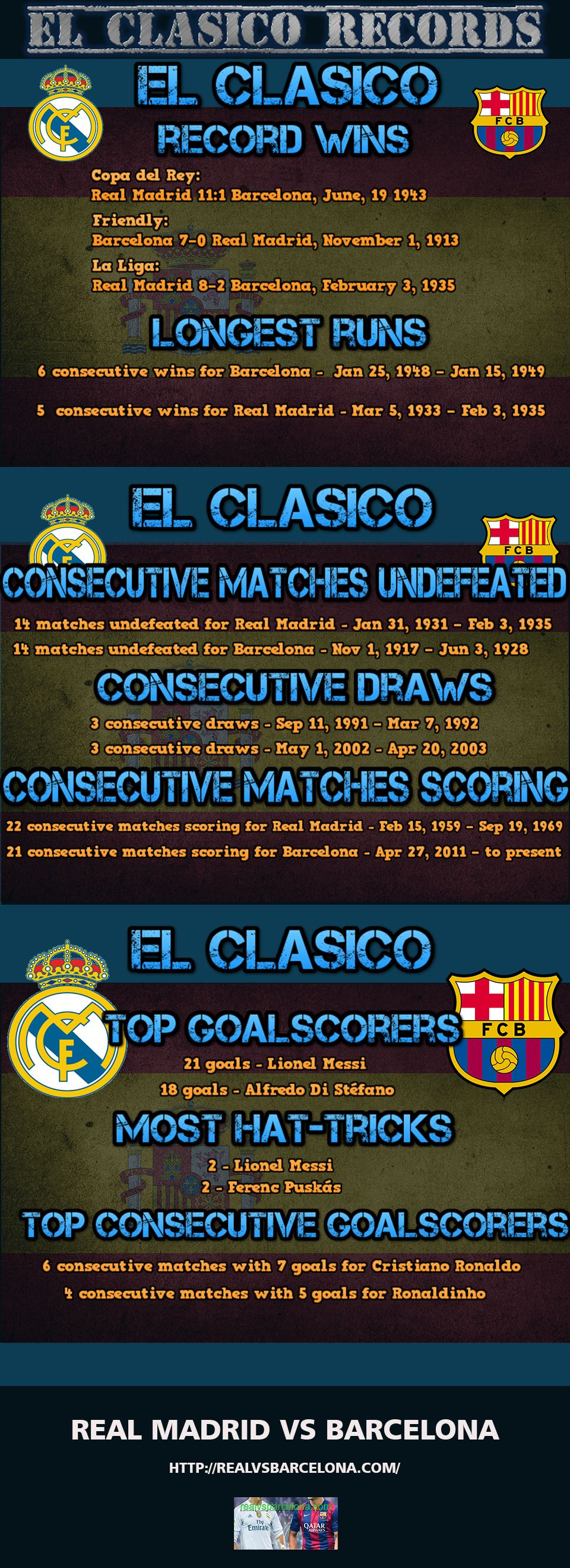 El Clasico Record Wins Of Each Team Most Consecutive Victories Most Consecutive Draws Longest Unbeaten Runs Top Goalscorers Real Madrid Records Victorious