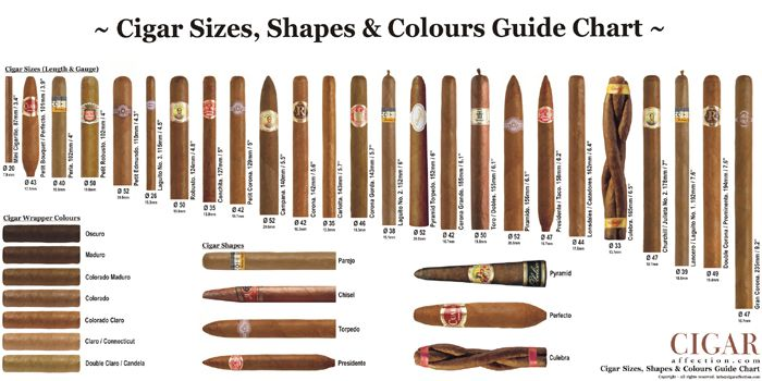 photo about Cigar Ring Gauge Chart Printable named Cigar measurements, designs coloration marketing consultant. Design inside of 2019 Fantastic