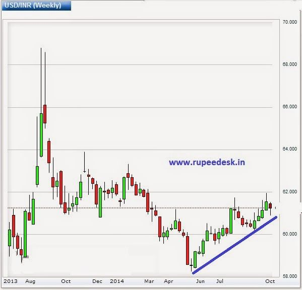 Indian Currency Trading Tips Rupeedesk Advisory Weekly Usdinr