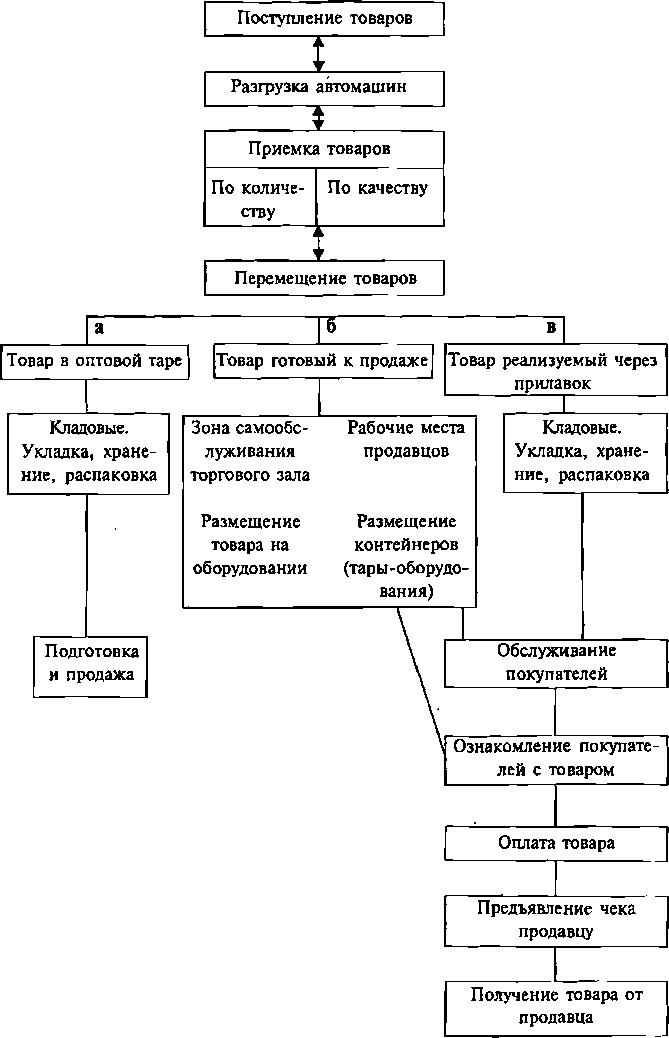 Инструкции по приёмке товара по количеству и качеству