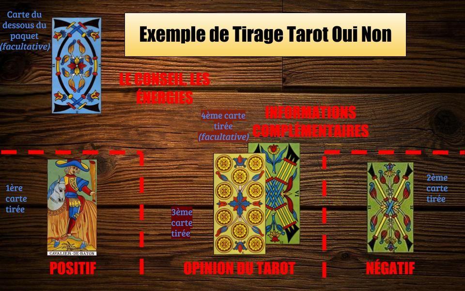 Le Tirage Tarot Oui Non Gratuit Tarot Oui Non Tirage Tarot Et Tarot