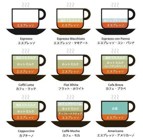 カフェラテやカプチーノなどコーヒーの違いが一目でわかるイラストが話題に カフェラテ カプチーノ コーヒー 種類 コーヒー