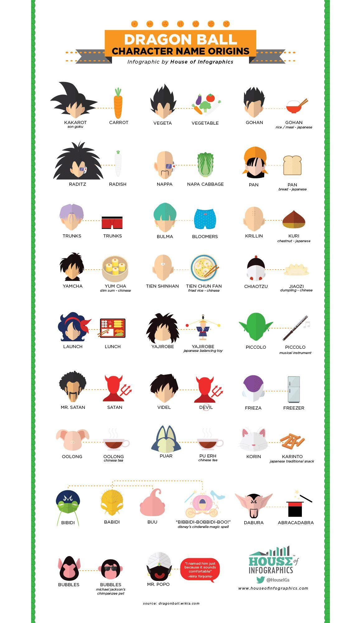 L'origine des noms de Dragon Ball en infographie | GQ