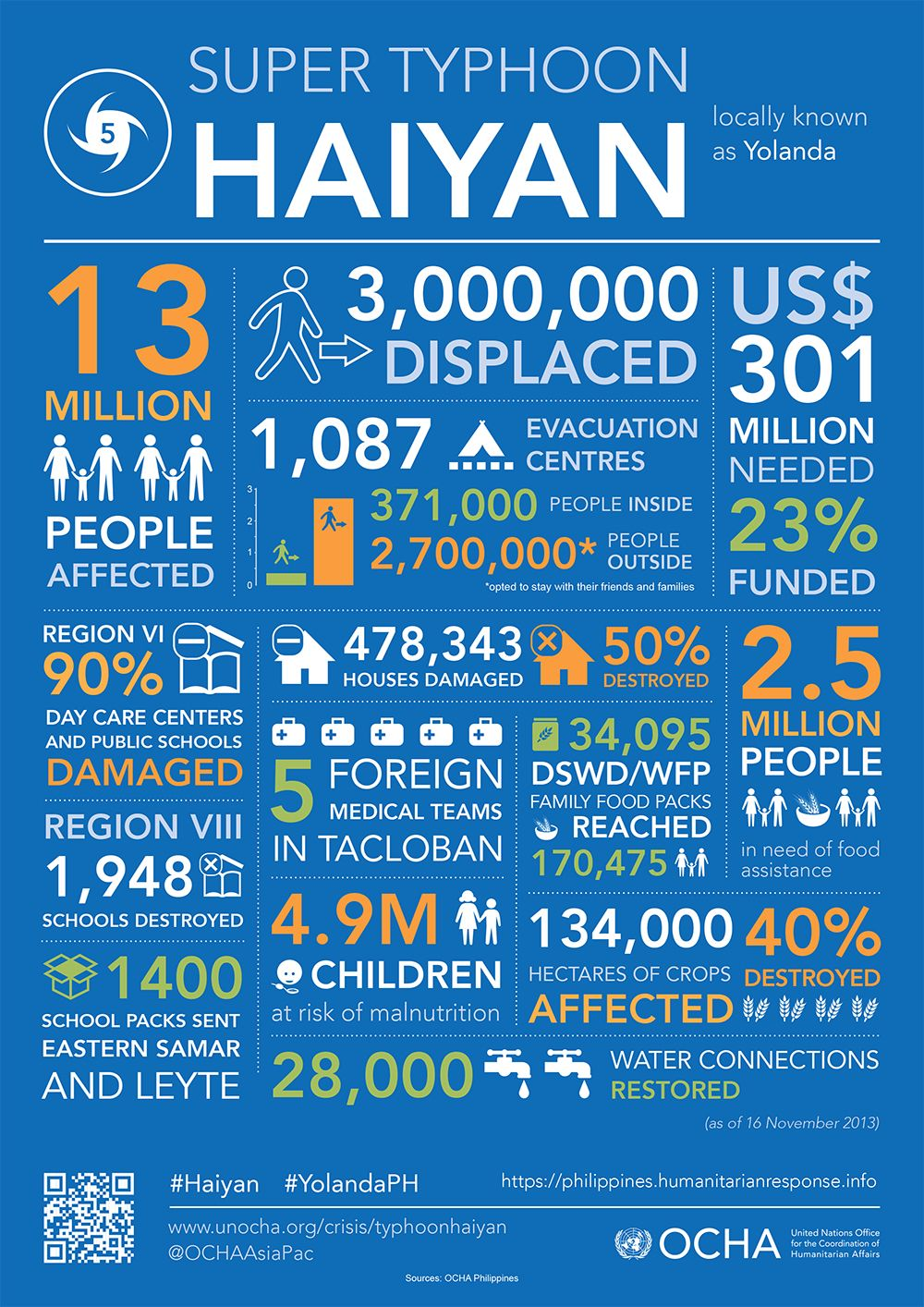 Help Super Typhoon Haiyan Relief Efforts Philippines Natural Disasters Facts