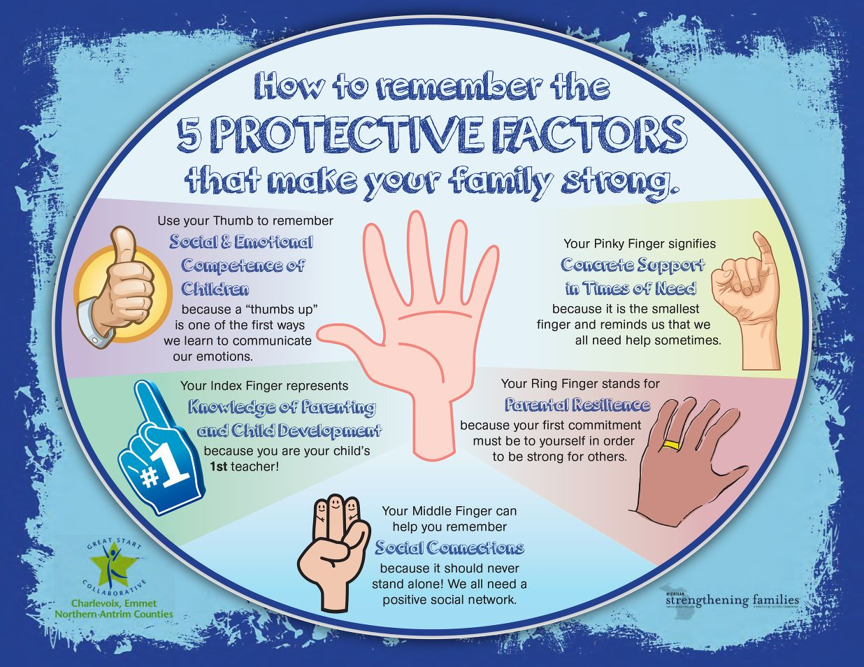 Use The 5 Protective Factors To Make Families Strong