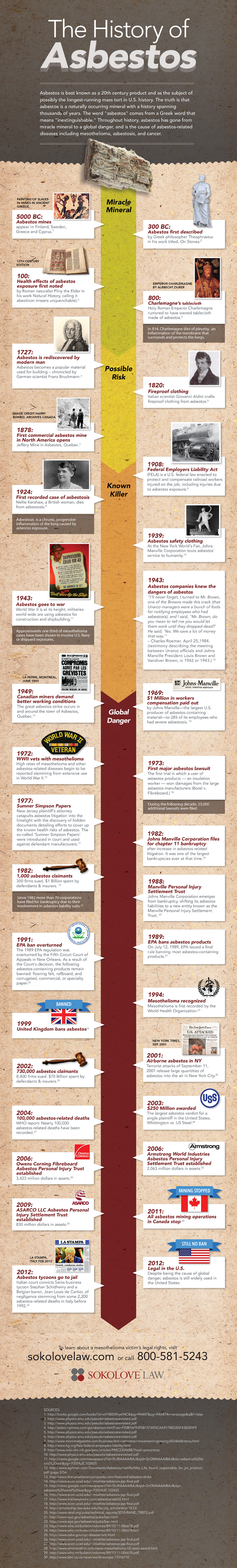 25++ Asbestos years of use