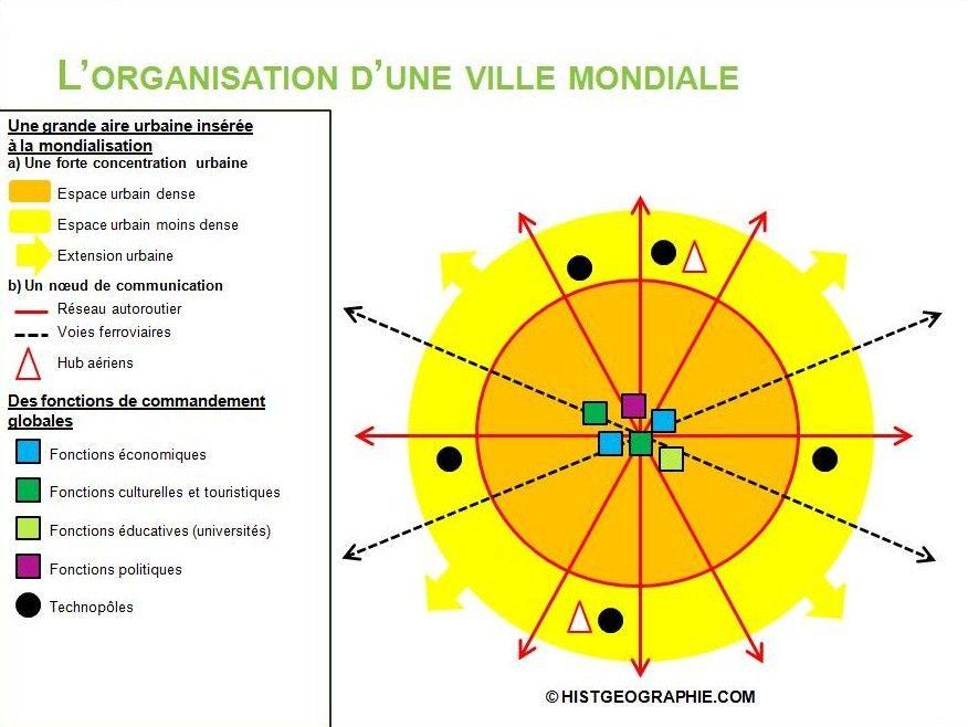 Schema De L Organisation D Une Ville Mondiale Source