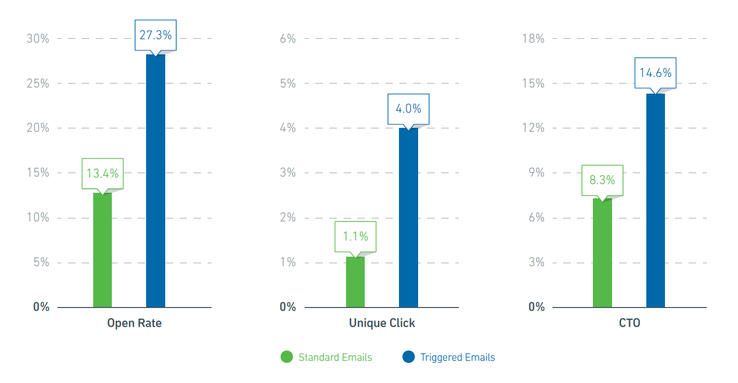 Pin On Email Marketing