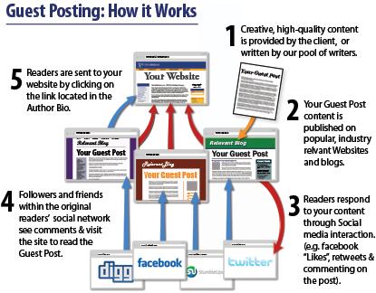 Guest Posting & Blogging Service - TextLinkBrokers com