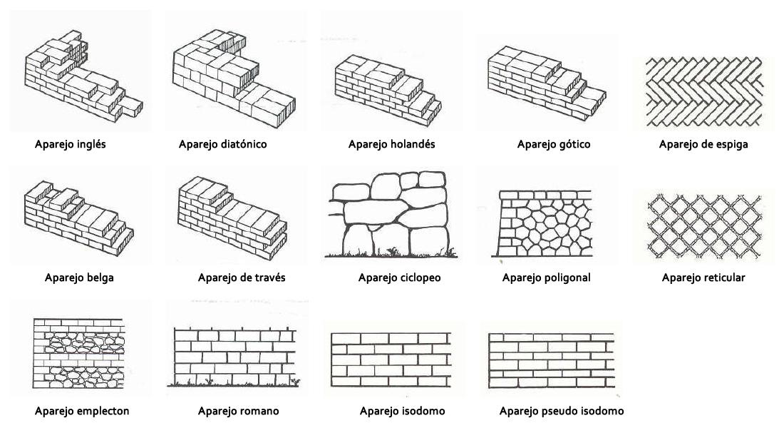 Fabrica ladrillo tipos buscar con google red brick pinterest brick works bricks and - Tipos de muros ...