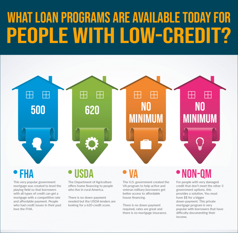 Credit Scores Needed To Qualify For A Kentucky Mortgage Loan