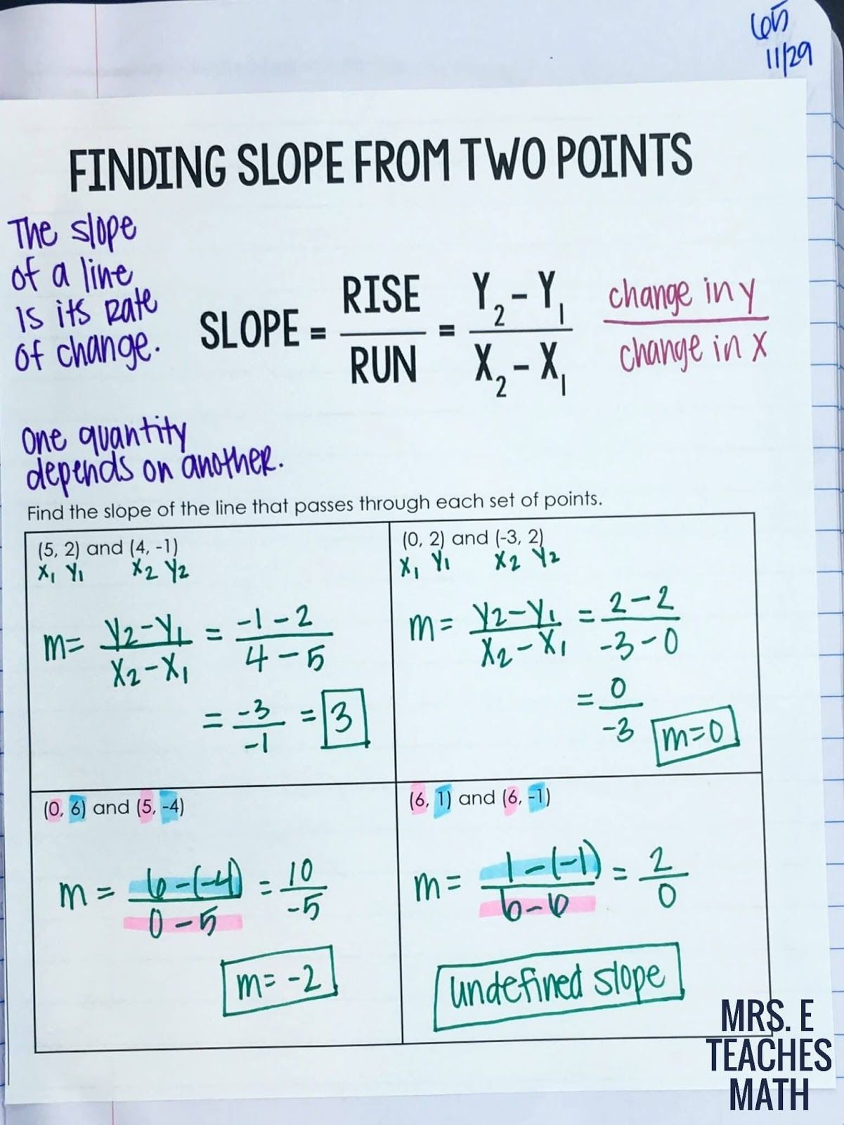 Finding Slope From Two Points Interactive Notebook Page For Algebra