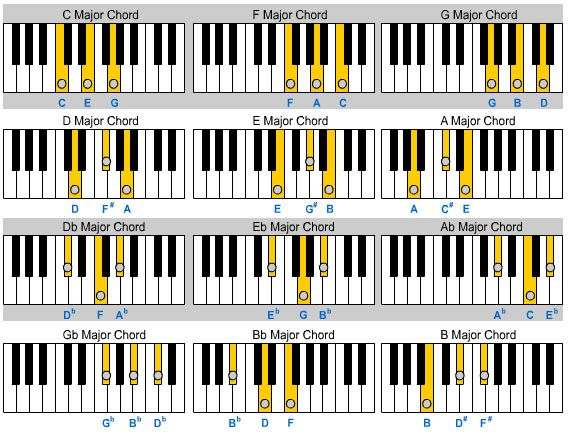 Pictures Of Piano Chords Google Search Beginning Piano