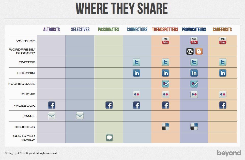 Where Social Sharers Share