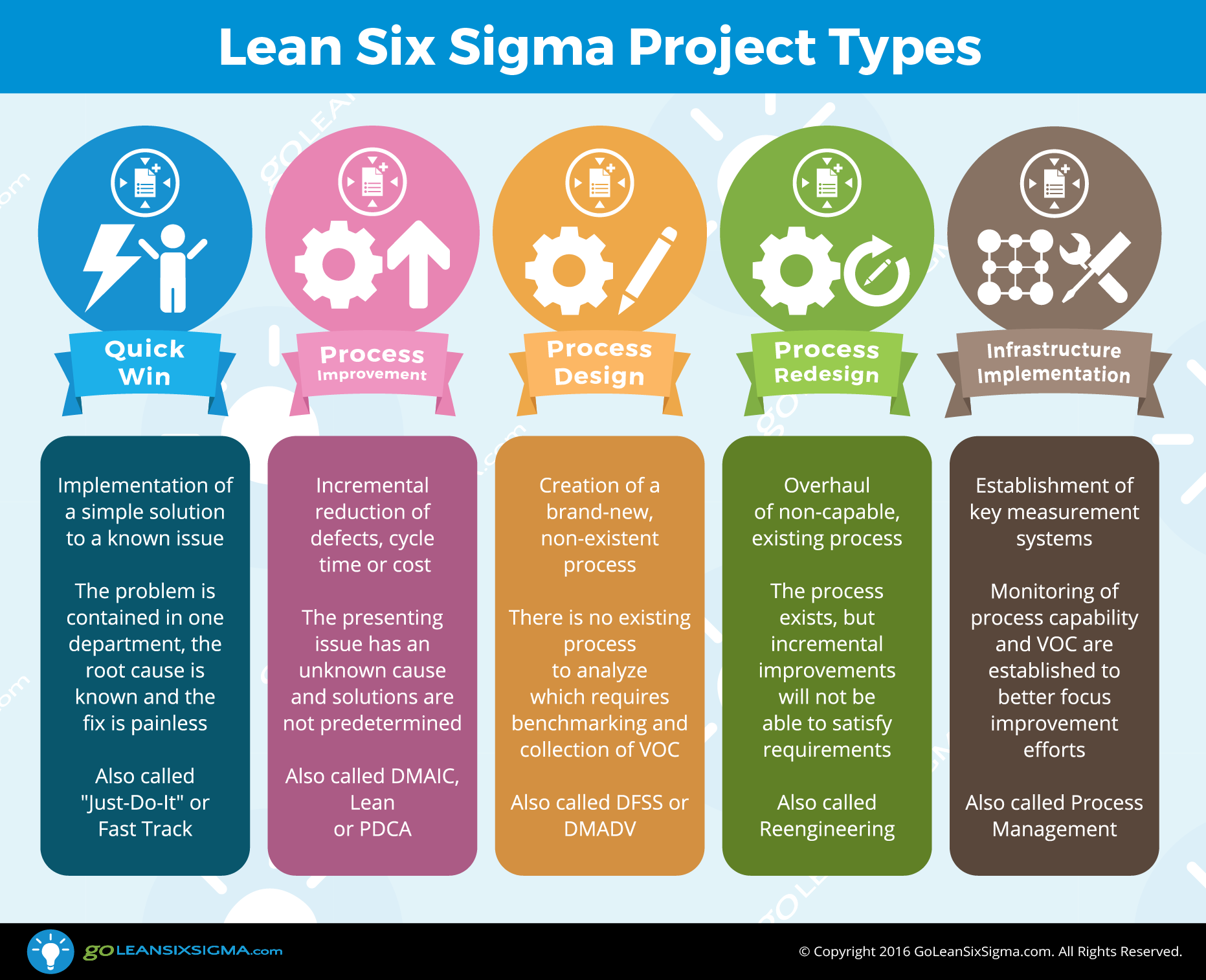 Project Types Goleansixsigma Com Lean Six Sigma Lean Sigma Lean Project