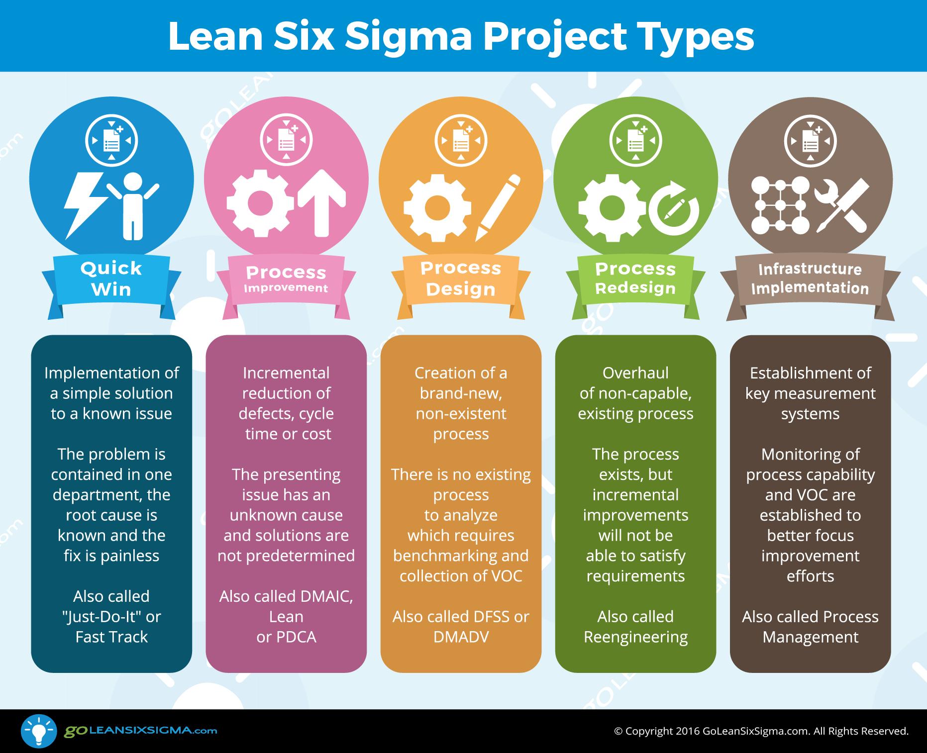 5 Lean Six Sigma Project Types Lean Six Sigma Lean Sigma