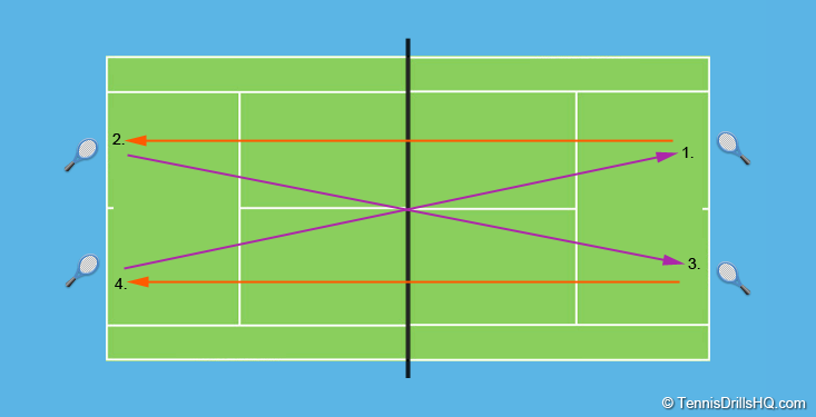 4 Players X Men Tennis Drills Tennis Doubles Tennis Team