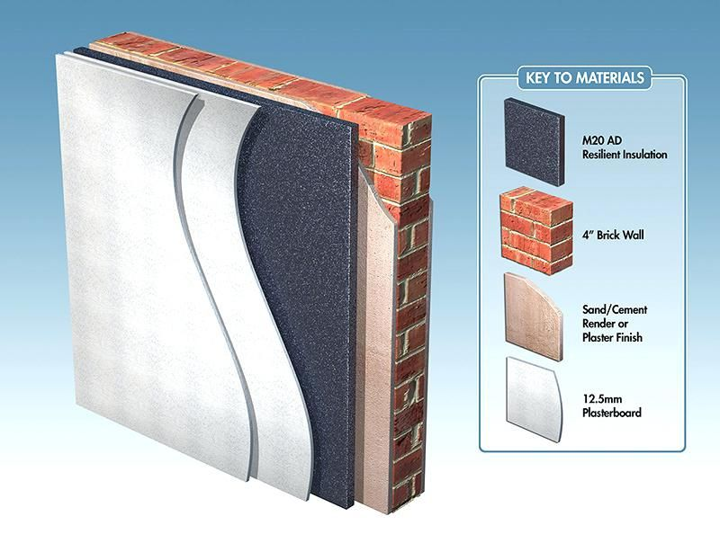 Sound Proof Walls M20ad Soundproofing System Fitted To Masonry Sound Proof Walls Sound Proofing Interior Wall Insulation Sound Insulation