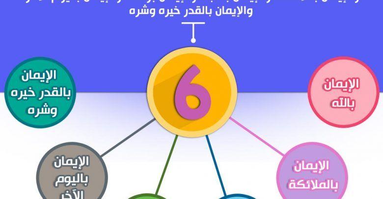 أركان الإيمان في الإسلام ستة Arabic Worksheets Jail Pie Chart