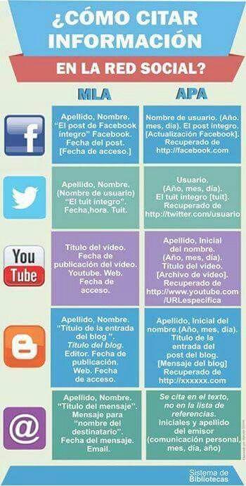 Citar Fuentes De Redes Sociales Gramática Enseñanza