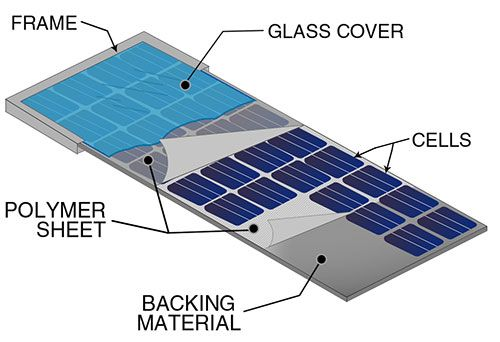 Solar Panel Module Construction Solar Panels Best Solar Panels Buy Solar Panels