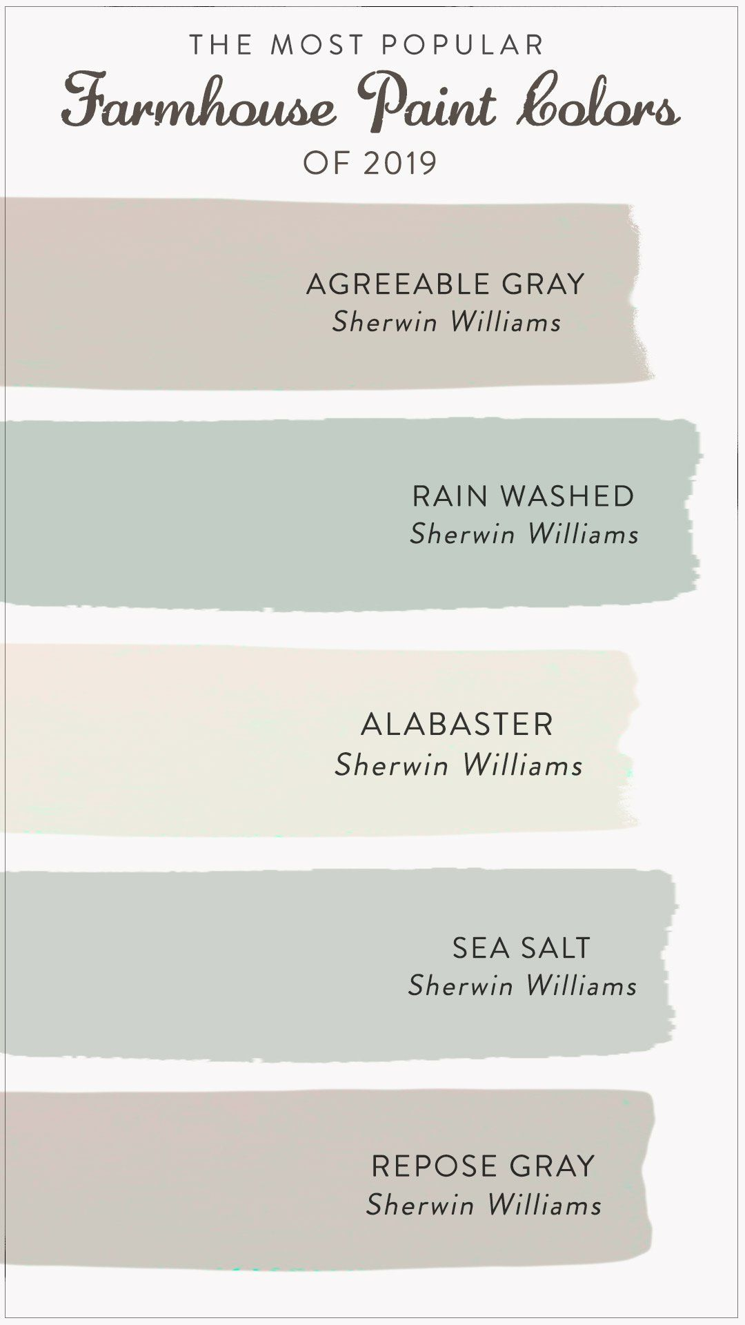 The Most Popular Farmhouse Paint Colors Of 2020 Paint Colors For Home Farmhouse Paint Colors House Colors