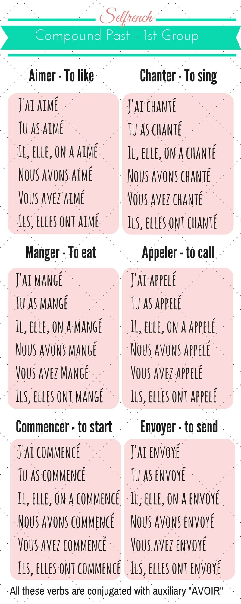 learn the french conjugation easily with this helpful infographic  learn the compound past  a
