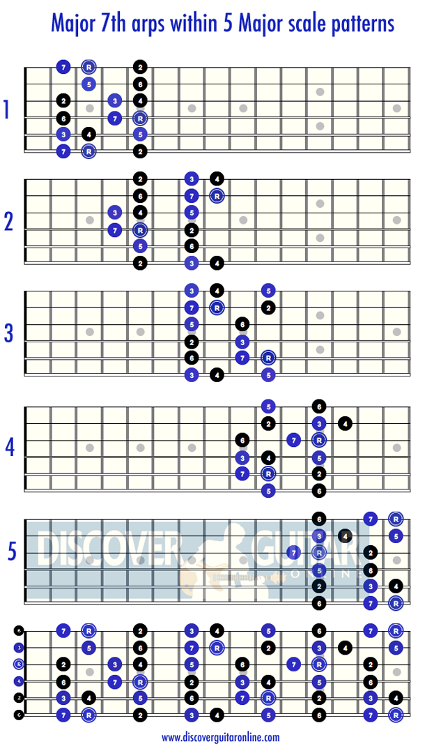 Major 7th Arpeggios Within The Major Scale Patterns Discover
