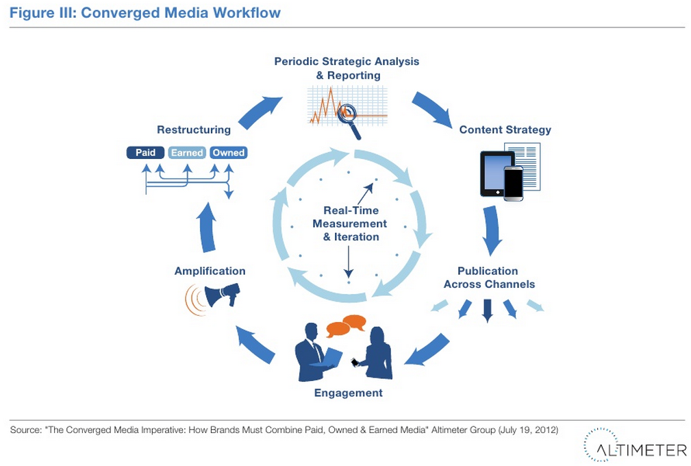 How Brands Must Combine Paid, Owned, and Earned Media