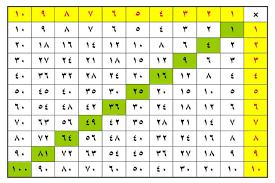 نتيجة بحث الصور عن جدول الضرب Math Periodic Table Logos