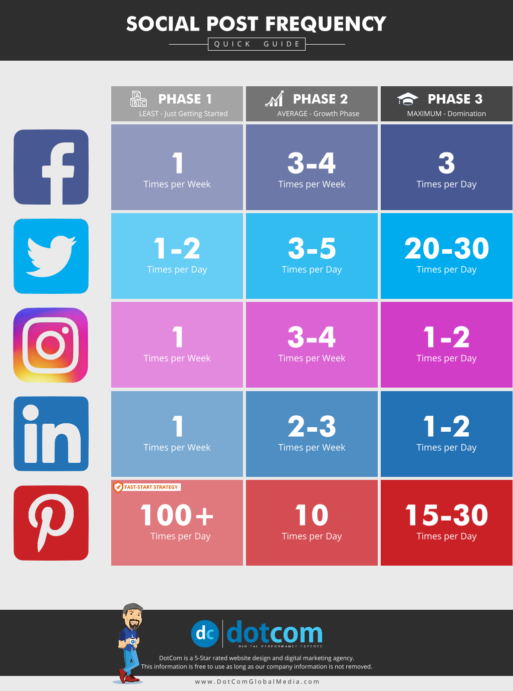 Social Post Frequency Chart Social Media Marketing Blog Social Media Marketing Plan Social Media Infographic