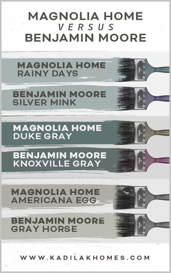 Joanna's new paint line matched to Benjamin Moore. Save the pin for your reference! Rainy Days vs Silver Mink Duke Gray vs Knoxville Gray American Egg vs Gray Horse  duke gray color, knoxville gray color, paint color matching between brands, magnolia home paint, home paint colors,  fixerupper paint  #kadilakhomes #fixerupperpaintcolors #2019paintideas #2019paintcolortrends #2019painttrends